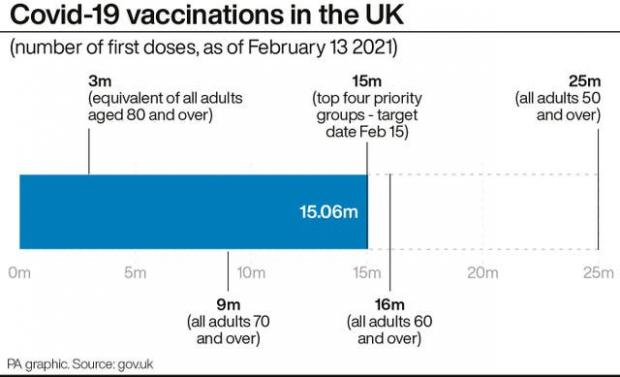 Times Series: Covid-19 vaccinations in the UK. (PA)