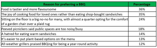 Times Series:  The reasons Brits prefer BBQs to picnics.